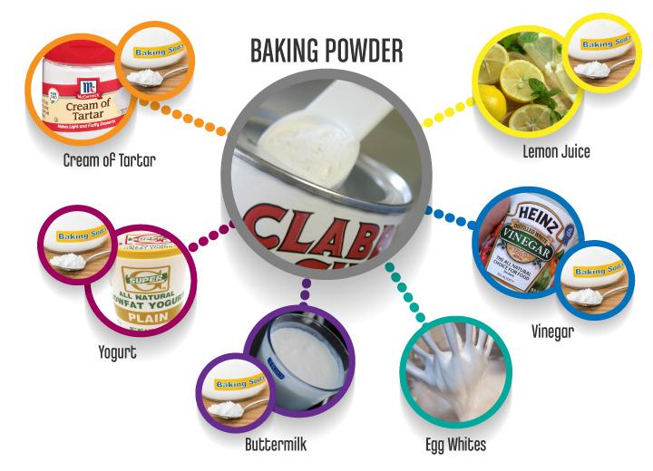 BakingPowder_substitutes