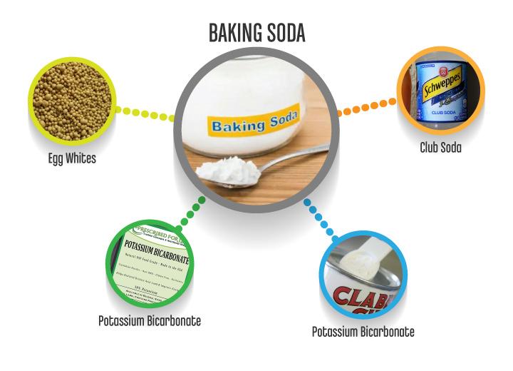 BakingSoda_substitutes