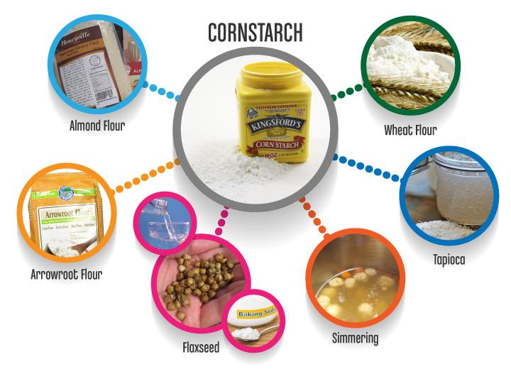 Cornstarch_substitutes