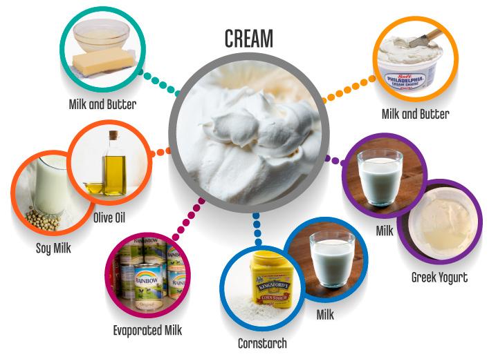 Cream_substitutes