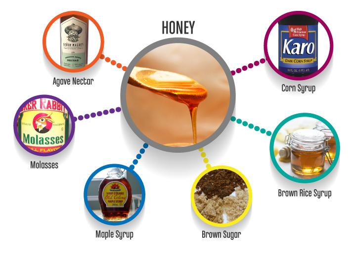 Honey_substitutes