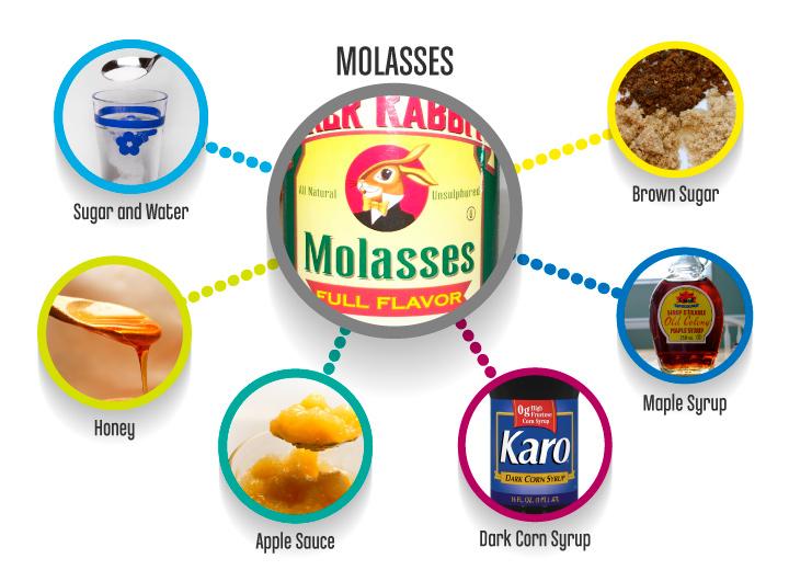 Molasses_substitutes